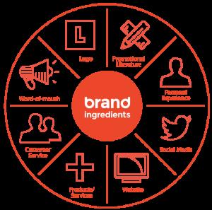 branding map